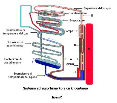 Friforiferi - Condizionatore perde acqua dentro casa ...